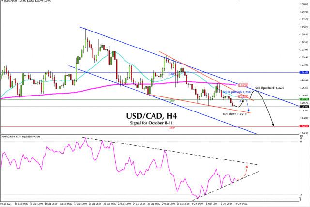 Sinyal trading untuk USD/CAD pada 8 - 11 OKtober 2021: beli di atas 1,2510 (symmetrical triangle)
