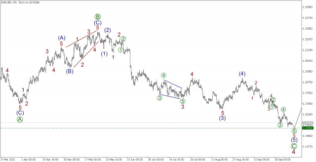 Wave analysis for EUR/USD on October 8, 2021