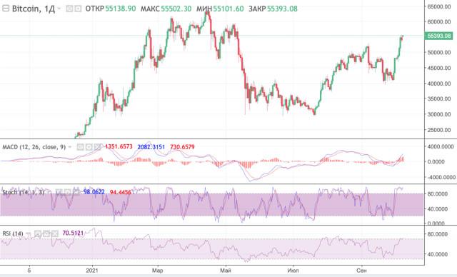 Киты продают золото и покупают биткоин, а SEC утверждает запуск ETF-фонда на BTC: криптовалюта приближается к новому историческому рекорду
