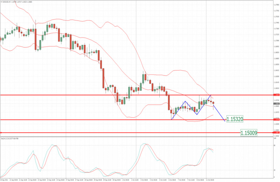 EUR/USD analysis for October 11, 2021 - Potential completion of the ABC upside correction