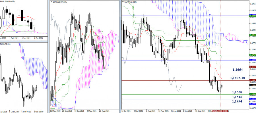 Technical analysis recommendations of EUR/USD and GBP/USD on October 11