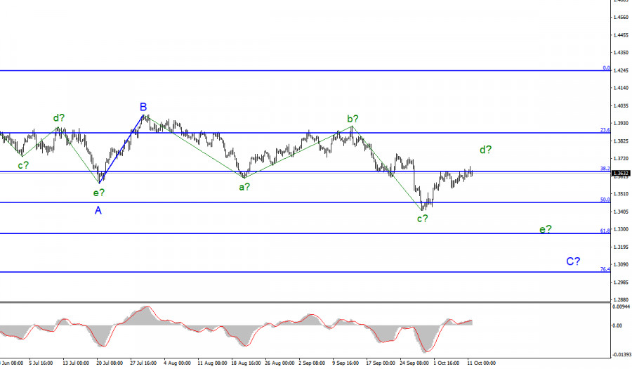 Analysis of GBP/USD for October 11. Pound cannot break the 1.3643 mark
