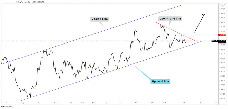 USD/CHF uptrend is Intact, still attractive for buyers