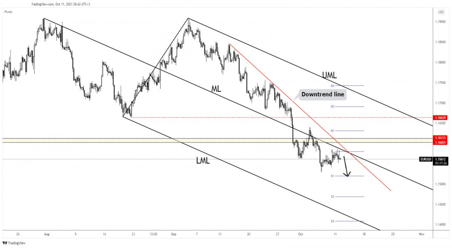 EUR/USD rebound seems over, more declines in view