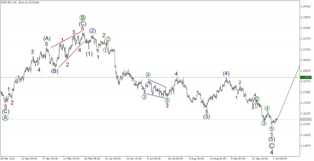 Wave analysis for EUR/USD on October 11, 2021