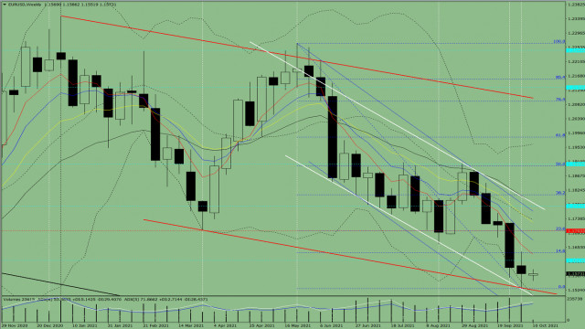 Technical analysis of the EUR/USD pair for Oct 11-16, 2021