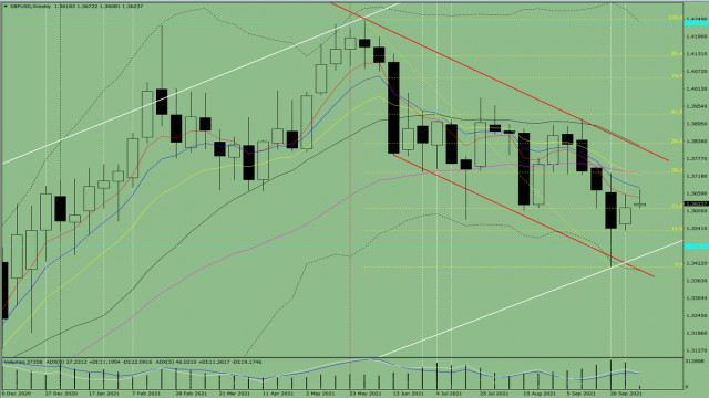 Technical analysis of the GBP/USD pair for Oct 11-16, 2021