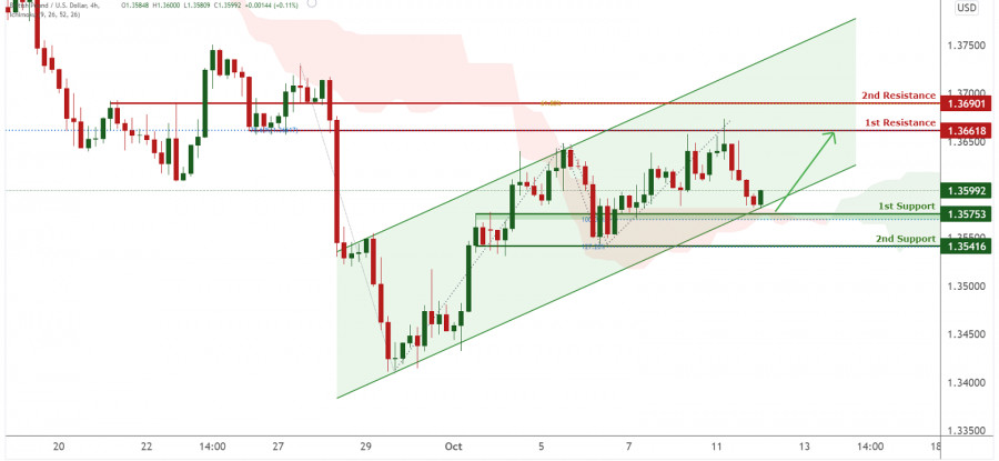 GBPUSD bullish bounce | 12th Oct 2021