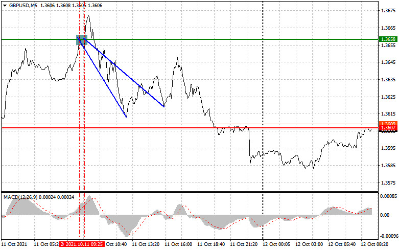 Analysis and trading recommendations for GBP/USD on October 12