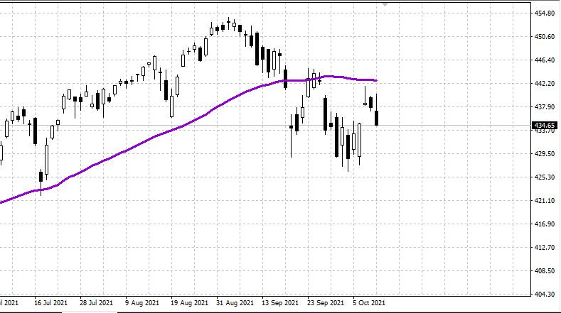 US stock market in weekly review