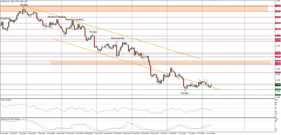 Technical Analysis of EUR/USD for October 12, 2021