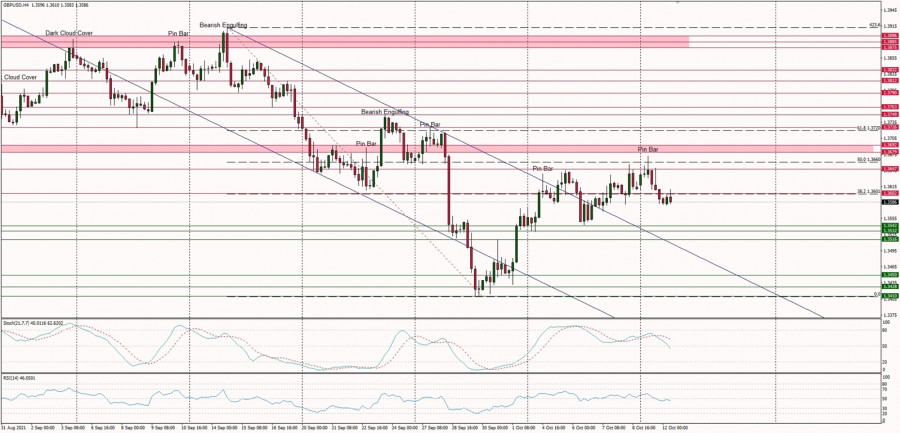 Technical Analysis of GBP/USD for October 12, 2021