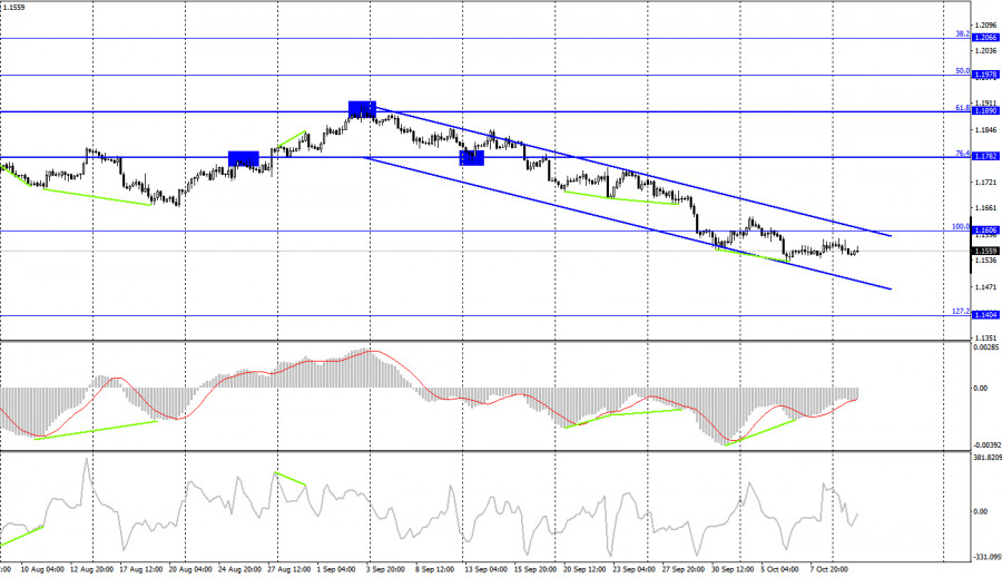 EUR/USD technical analysis on October 12, 2021. COT report. US inflation