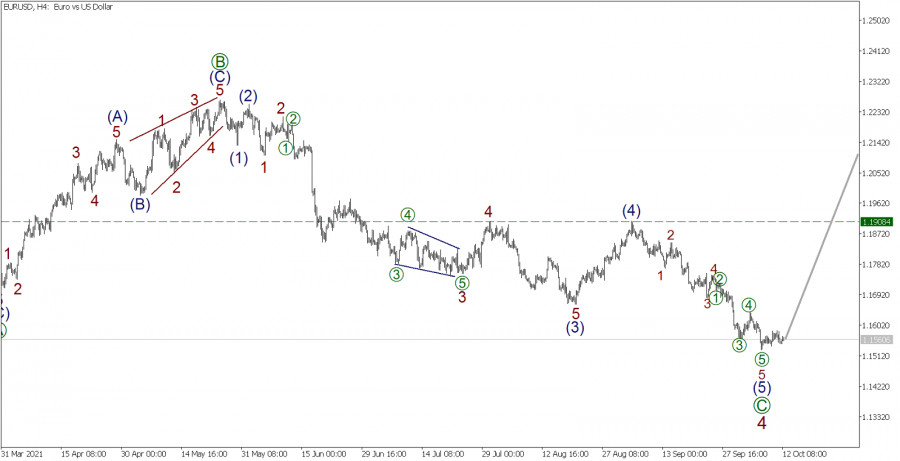 Wave analysis for EUR/USD on October 12, 2021