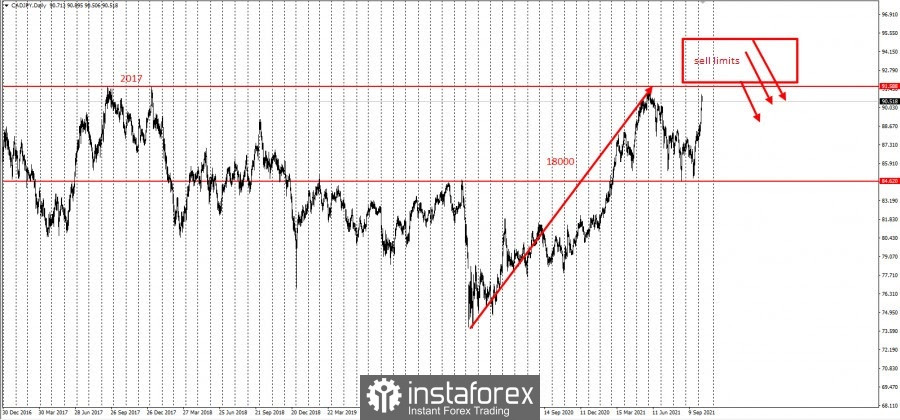 Trading idea for CAD/JPY and CHF/JPY