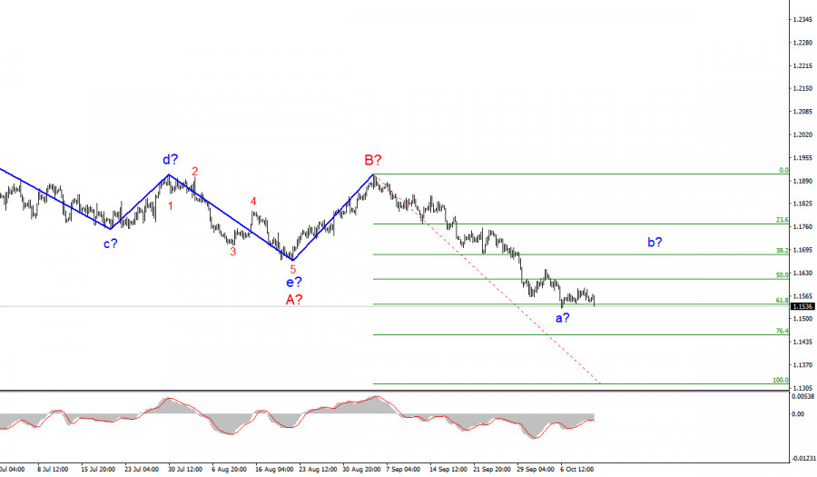 Analysis of EUR/USD for October 12. Fed Protocol and US inflation will be designed to stir up the instrument