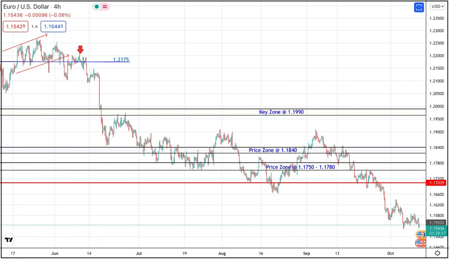 October 12, 2021 : EUR/USD daily technical review and trading opportunities.