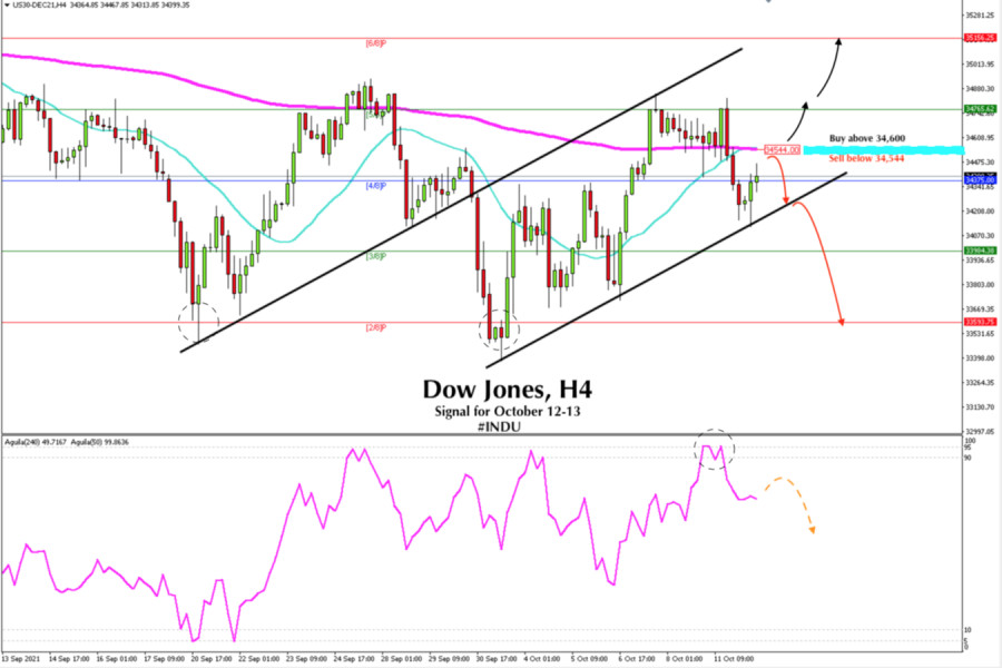 Trading signal for Dow Jones (#INDU) for October 12 - 13, 2021: Sell below 34,544 (EMA 200)