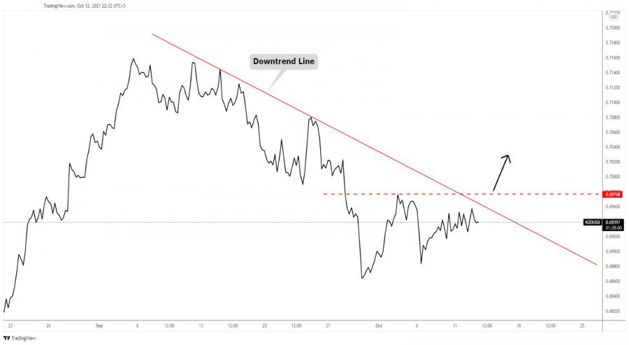 NZD/USD upside reversal?