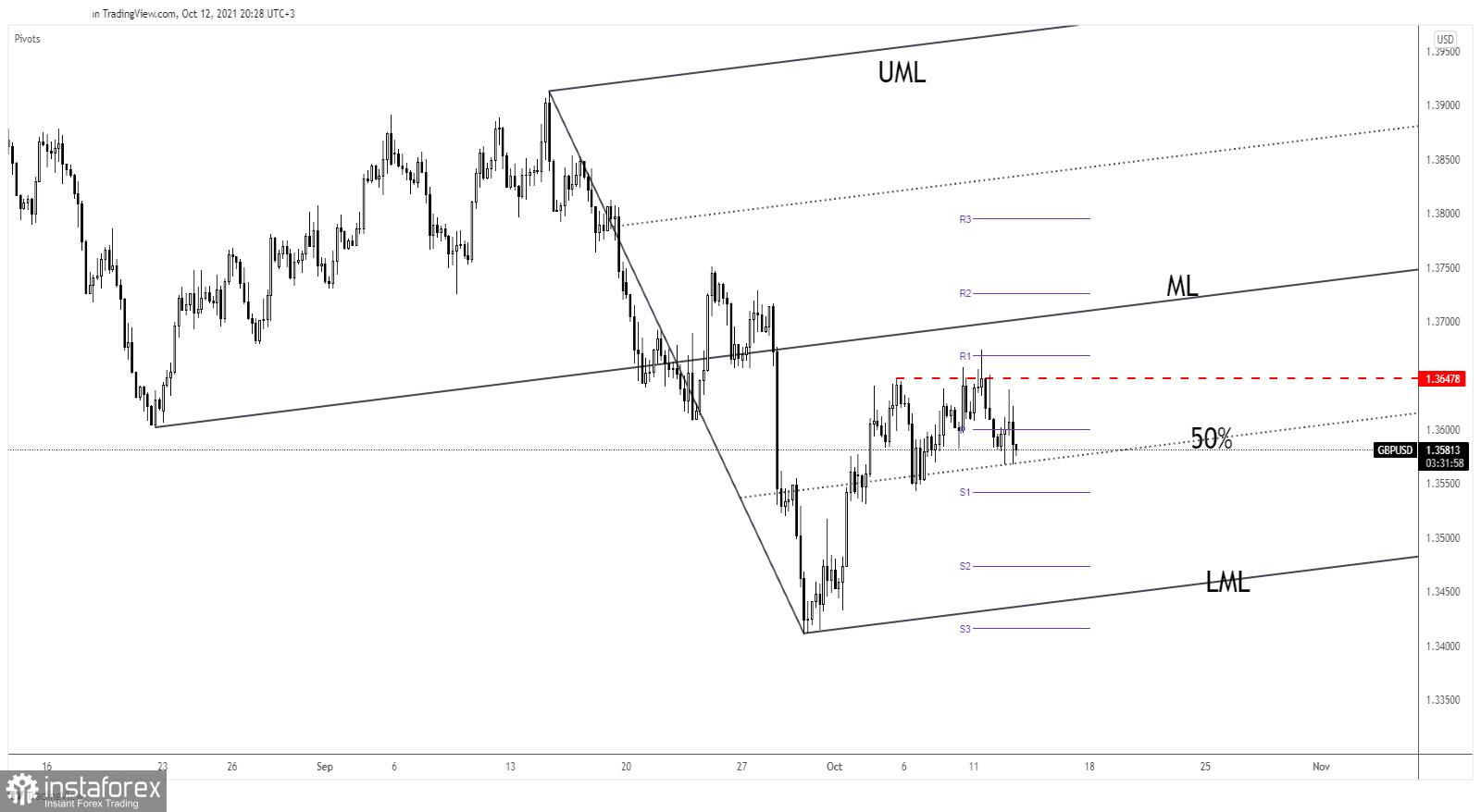 GBP/USD upside seems limited, downside needs confirmation