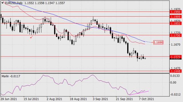 Dự báo cho EUR / USD vào ngày 12 tháng 10 năm 2021