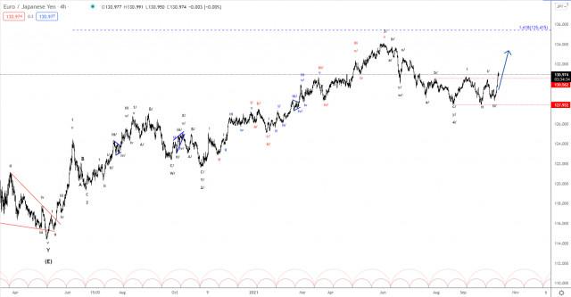 Elliott wave analysis of EUR/JPY for October 12, 2021