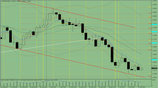 Indicator analysis. Daily review of EUR/USD for October 12, 2021