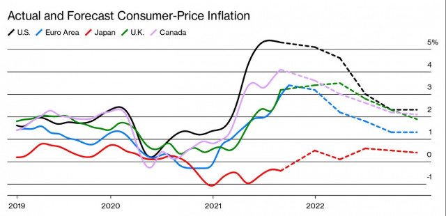 Not temporary: inflation is going to linger, stocks are rising, central banks are concerned
