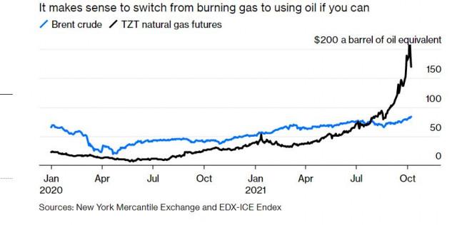 Газ и нефть: потребление в Европе и Британии сокращается, но цены растут