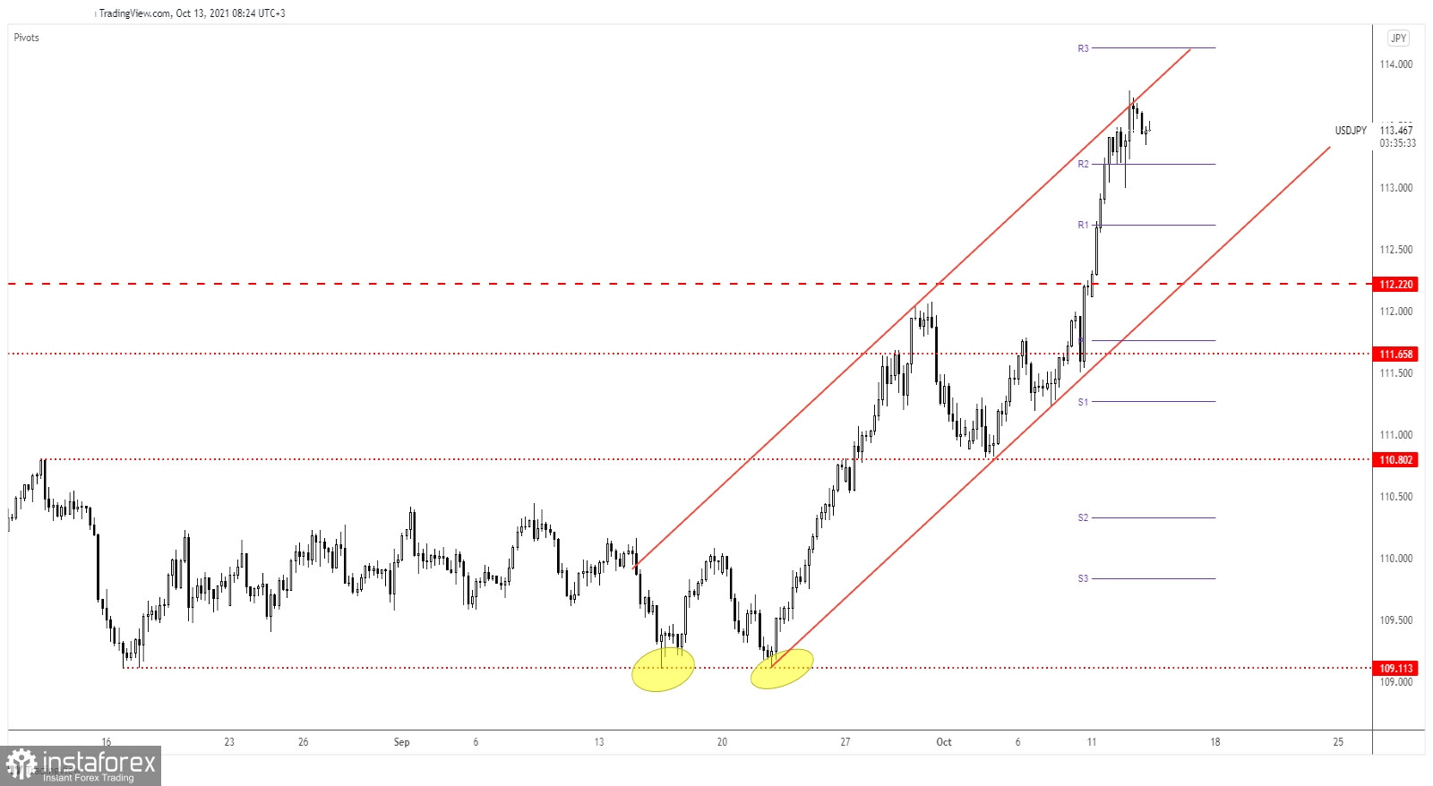 USD/JPY: Correction, Fresh Opportunities Incoming