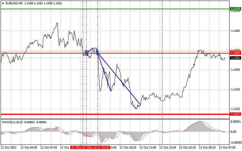 Analysis and trading recommendations for EUR/USD on October 13