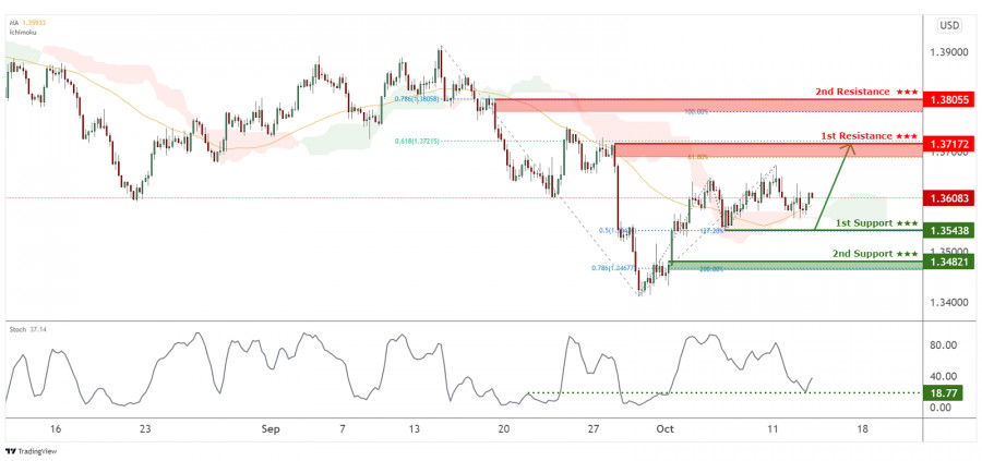 GBPUSD is facing bullish pressure, potential for a further rise!