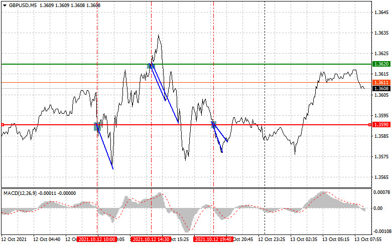Trading tips for novice traders. (analysis of yesterday's forex transactions). GBP/USD, October 13