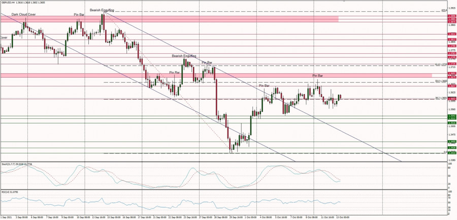 Technical Analysis of GBP/USD for October 13, 2021