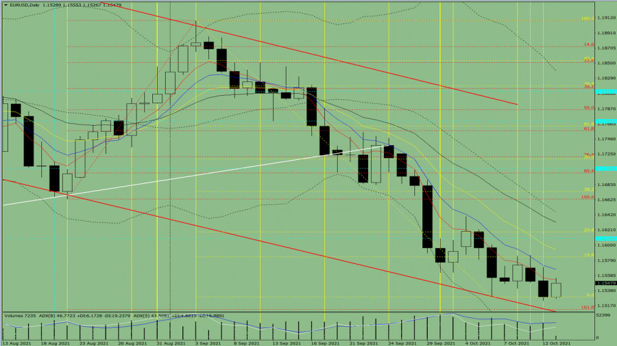 Daily review of EUR/USD, October 13, 2021