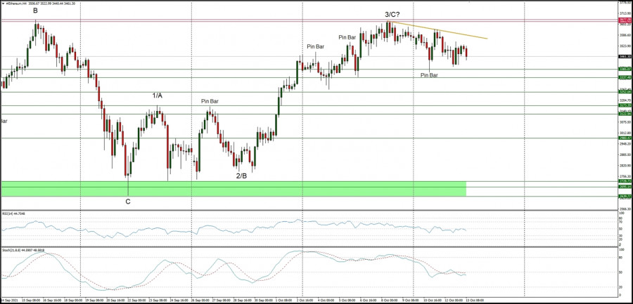 Technical Analysis of ETH/USD for October 13, 2021