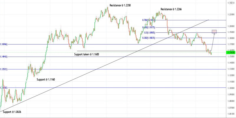 Trading plan for EUR/USD for October 13, 2021