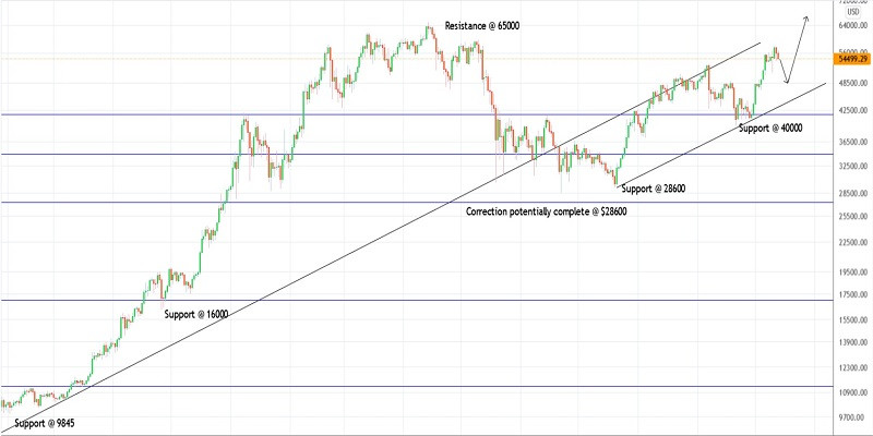 Trading plan for Bitcoin On October 13, 2021
