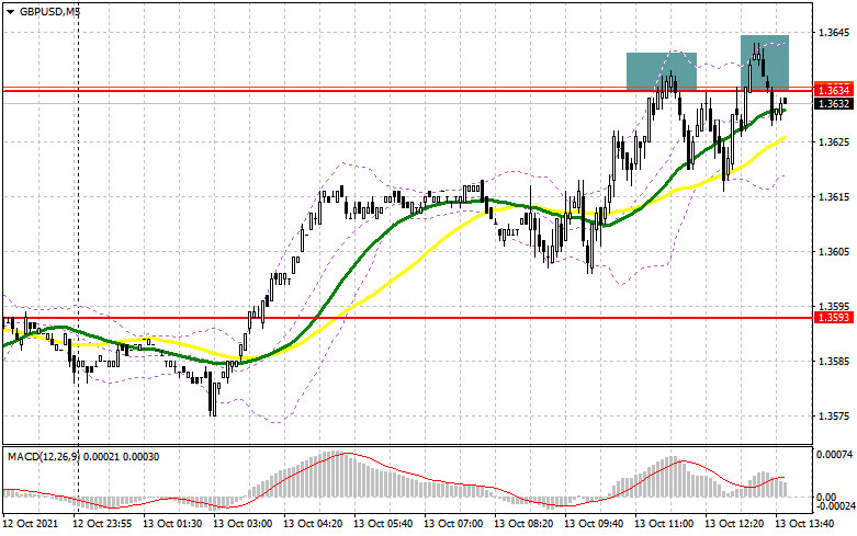 GBP/USD: the plan for the American session on October 13 (analysis of morning deals). Sellers of the pound are fighting off
