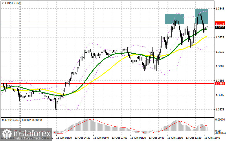 GBP/USD: the plan for the American session on October 13 (analysis of morning deals). Sellers of the pound are fighting off buyers and defending the level of 1.3634