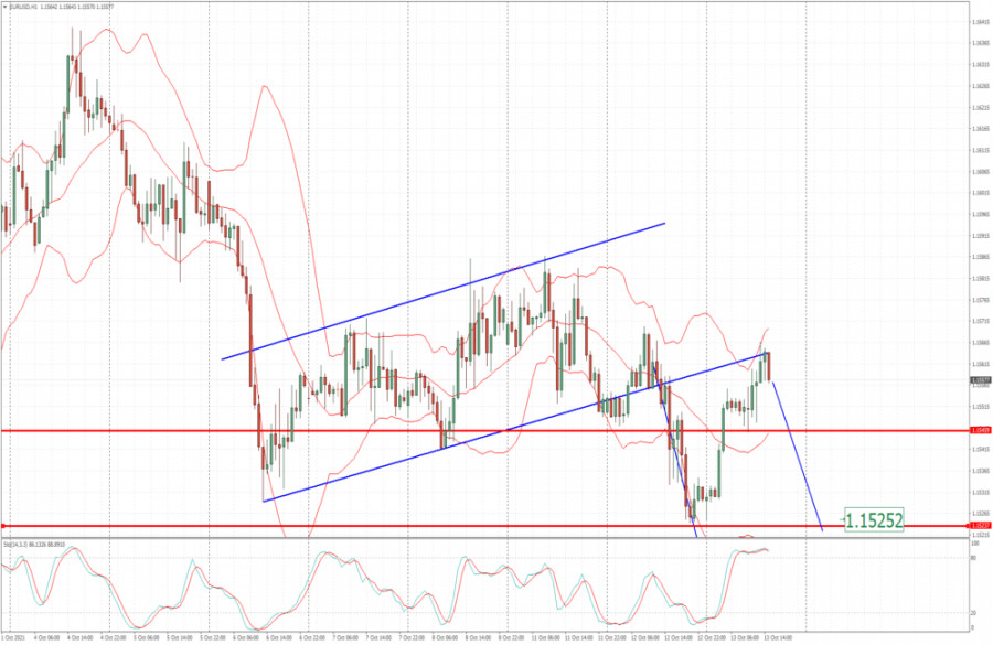 EUR/USD analysis for October 13, 2021 - Downside continuation in the play