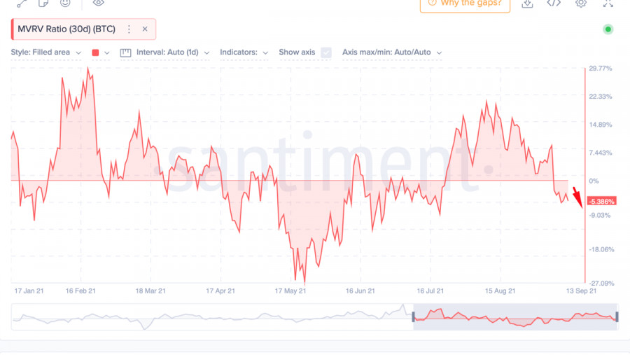 Bitcoin fell to $55k and continues to decline: what do technical indicators say about further price movement and a possible