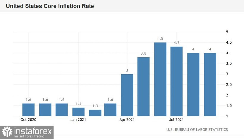 EUR/USD. U.S. inflation did not disappoint but greenback was distracted by Treasury yields