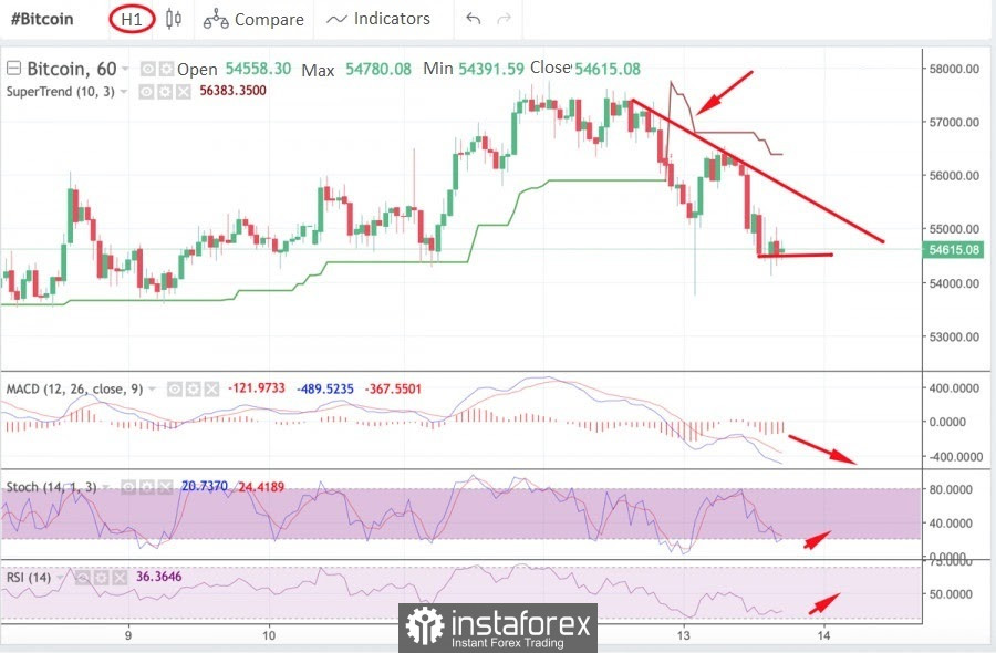 Bitcoin fell to $55k and continues to decline: what do technical indicators say about further price movement and a possible upward rebound?