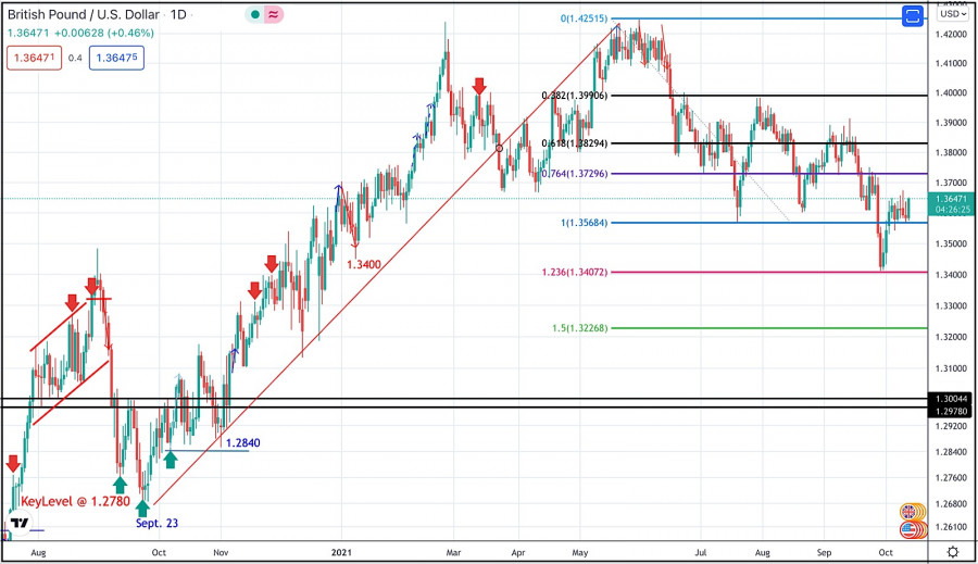 October 13, 2021 : GBP/USD Intraday technical analysis and significant key-levels.