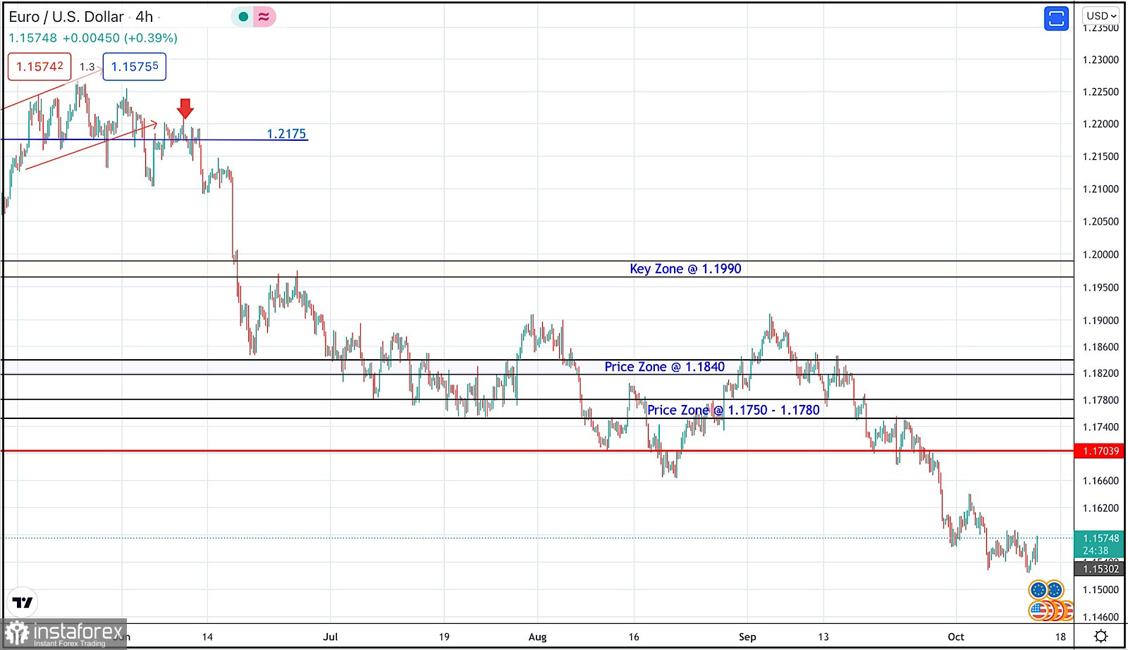 October 13, 2021 : EUR/USD daily technical review and trading opportunities.