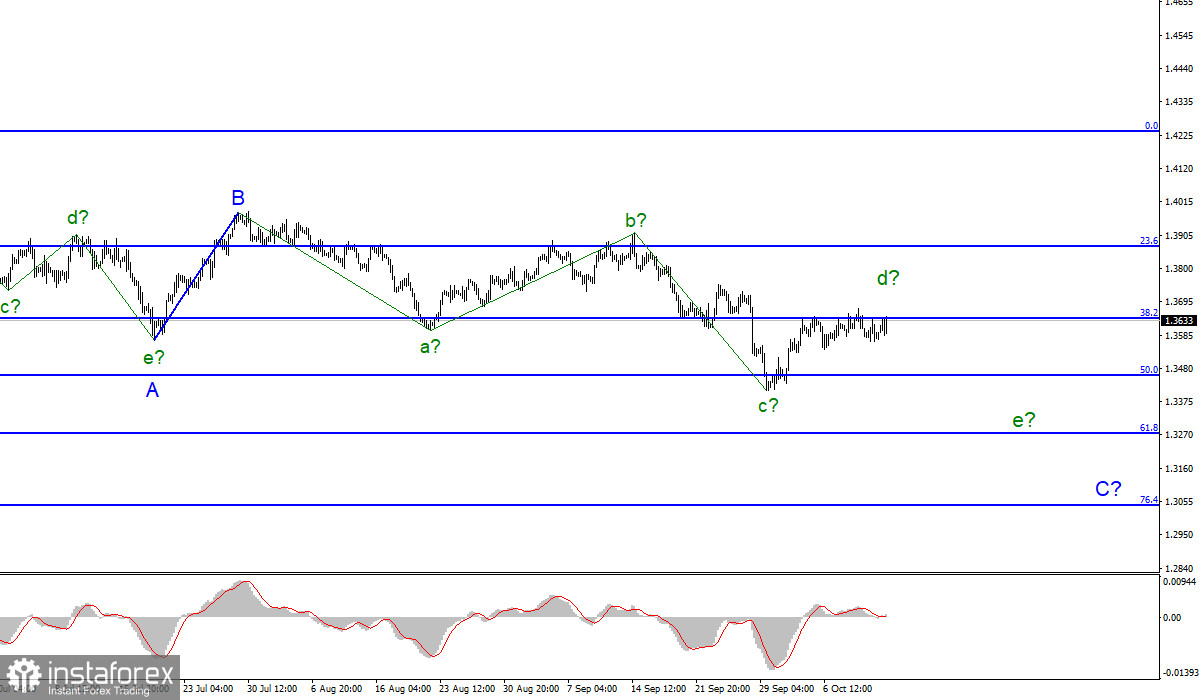 Technical analysis of GBP/USD, October 13. UK GDP data undershoots forecasts