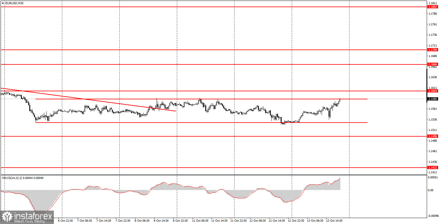How to trade EUR/USD on October 14? Simple tips for beginners. The pair continues to remain in the horizontal channel