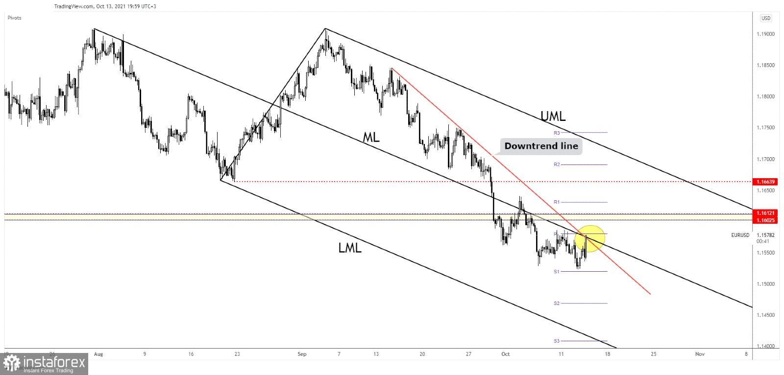 EUR/USD challenges confluence area before FOMC minutes
