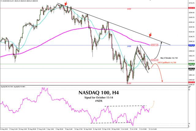 Sinyal Trading untuk NASDAQ 100 (#NDX) untuk 13 - 14 Oktober 2021: Jual di bawah 14.700 (SMA 21 - 3/8)